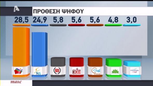 Νέα δημοσκόπηση με νέα διαφορά μεταξύ ΝΔ – ΣΥΡΙΖΑ
